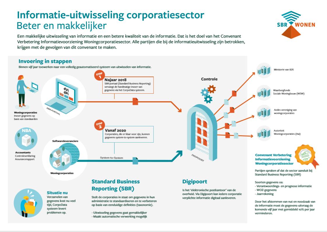 Informatie-uitwisseling woningcorporaties via SBR en Digipoort