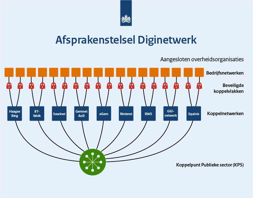 eGem en GGI-netwerk als onderdeel afsprakenstelsel Diginetwerk